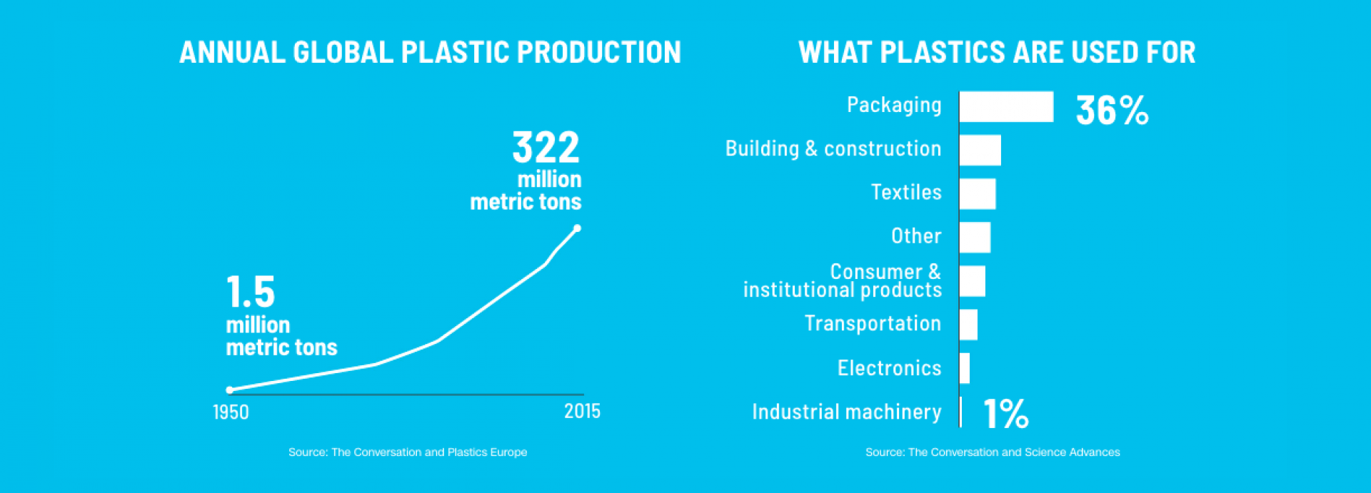 Plastic production and use statistics