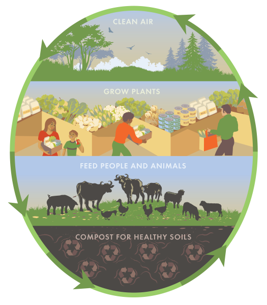 Compost For Climate