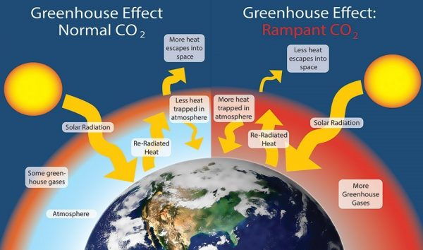 NPS greenhouse gas effect