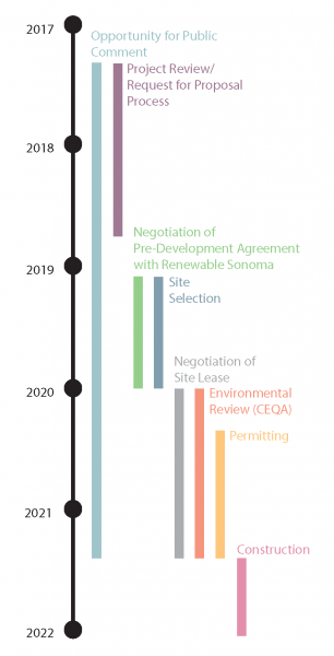 This is a graph of an organics timeline