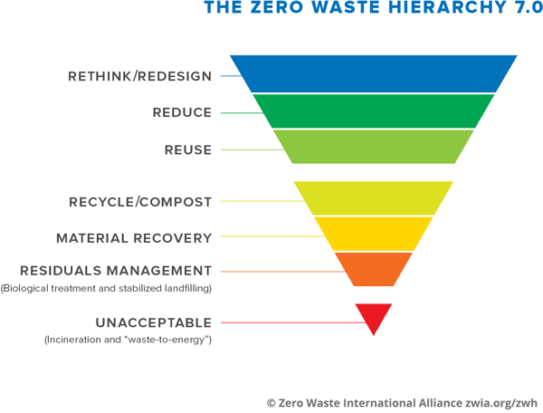 Zero Waste Hierarchy 7 0 graphic board approved June 21 2018