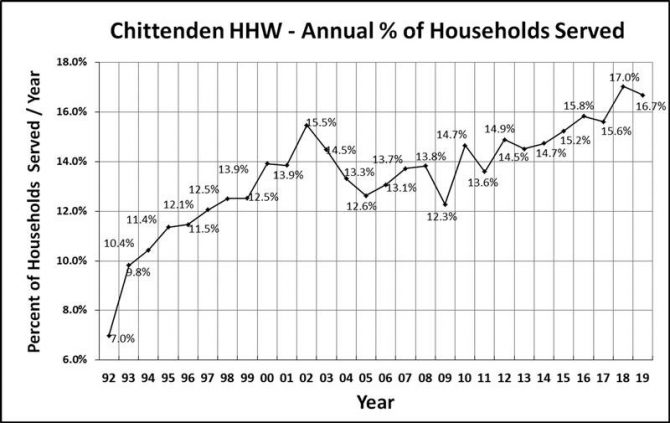 Chittenden HHW facility participation chart