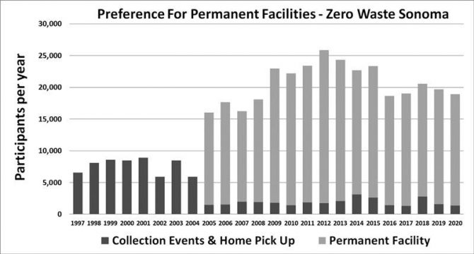Preference for permanent HHW facility